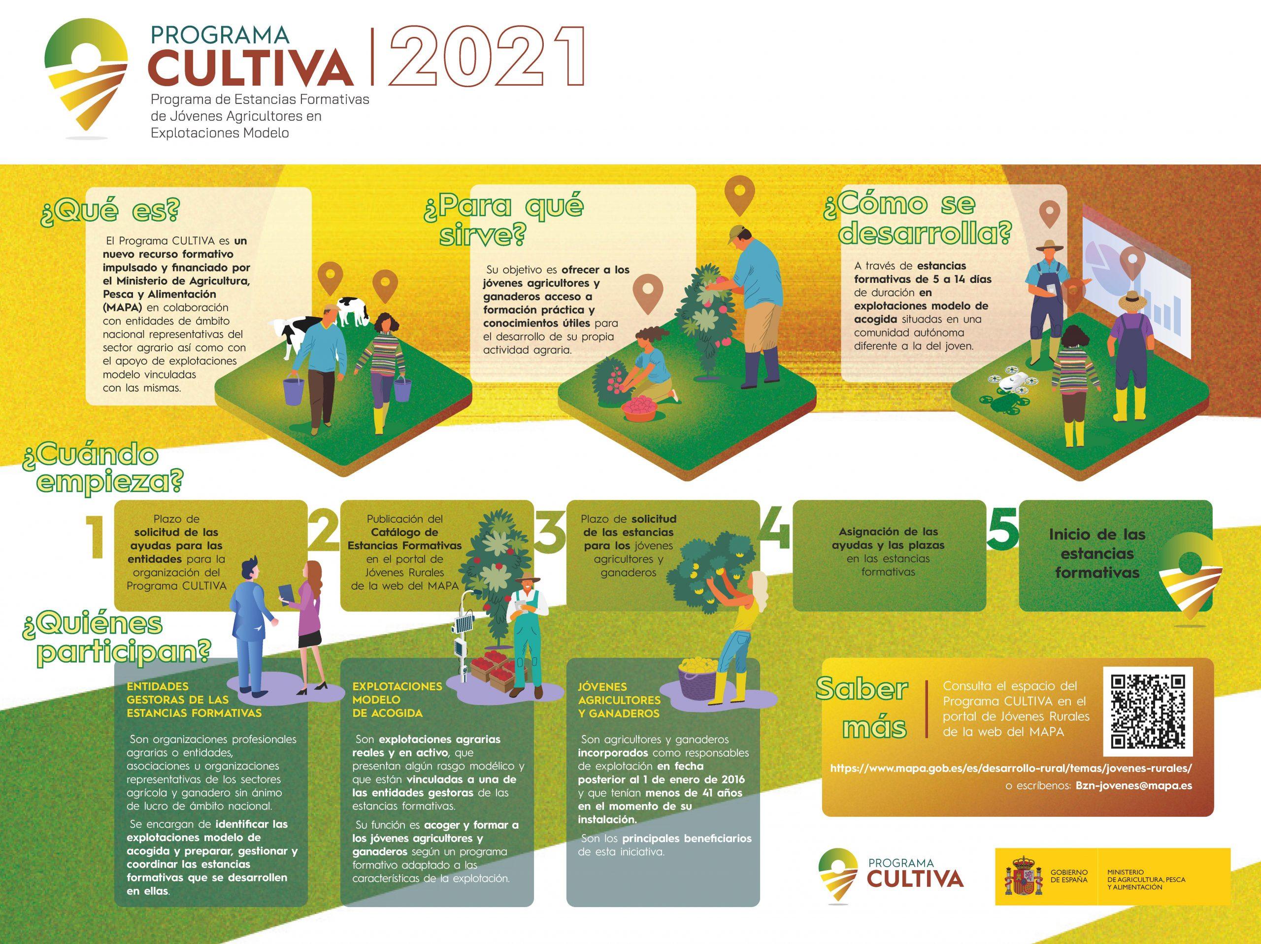 El Programa CULTIVA 2021 ofrece estancias formativas gratis a jóvenes del sector. Plazo solicitud hasta el 27 de octubre